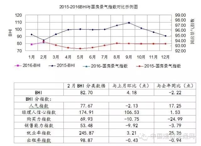 家居观察|2月BHI上升4.18点  市场即将季节性回暖